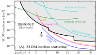 Low-Mass Results from XENON1T