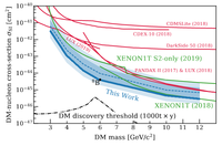 New low-mass WIMP limit from XENON1T