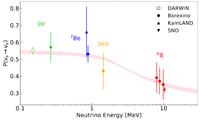 Solar neutrinos in the ultimate dark matter detector
